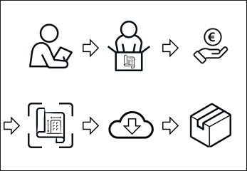 Planscan bestellen - Prozessgrafik